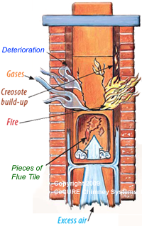 Repair Your Chimney Flue With Heat Shield